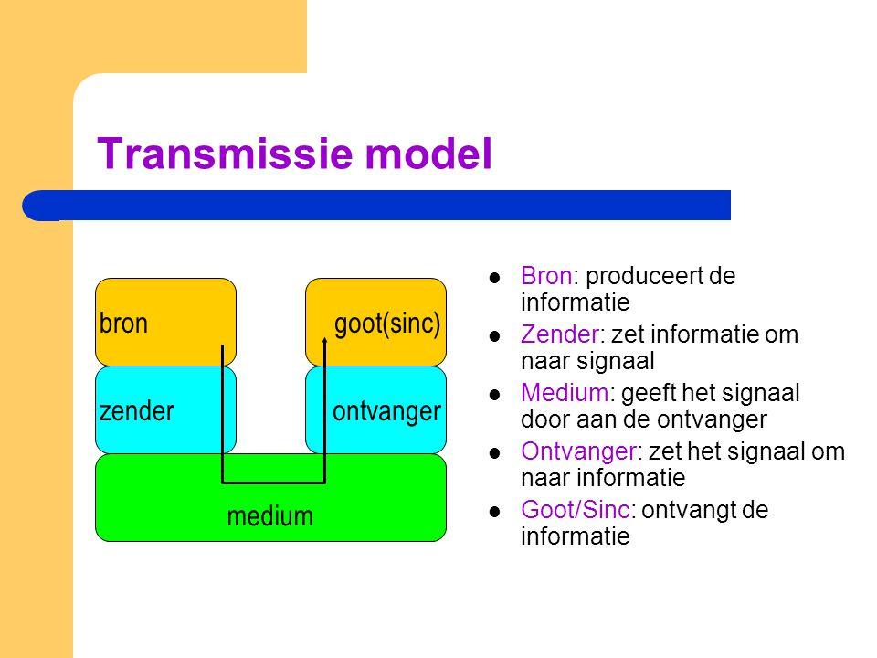 Transmissie model bron goot(sinc) zender ontvanger medium