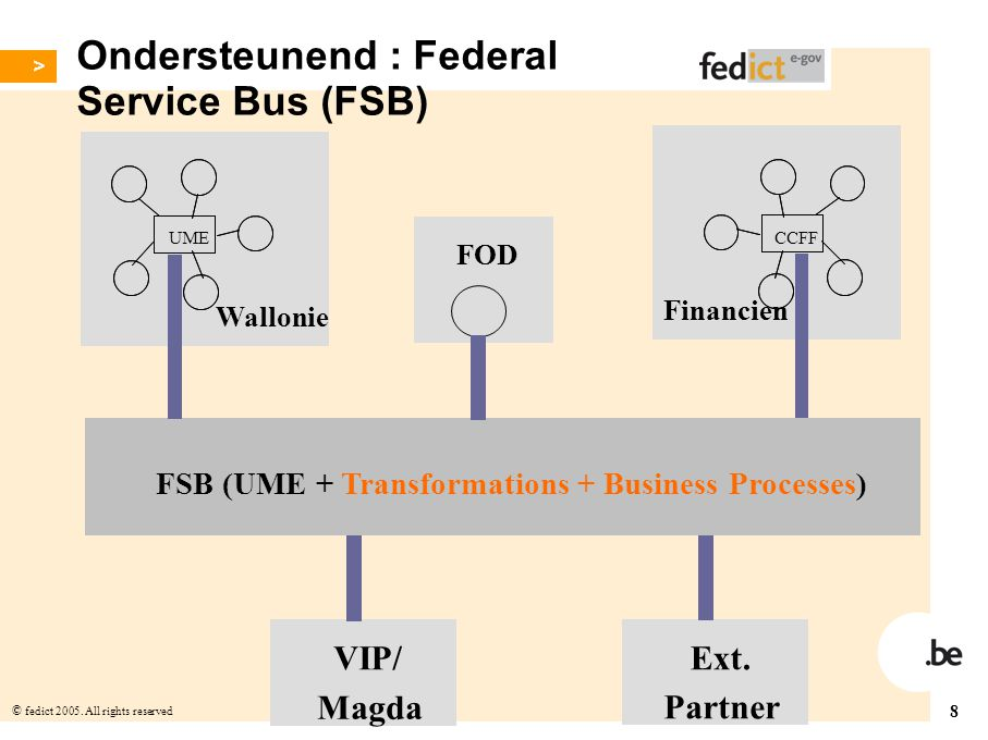 Ondersteunend : Federal Service Bus (FSB)