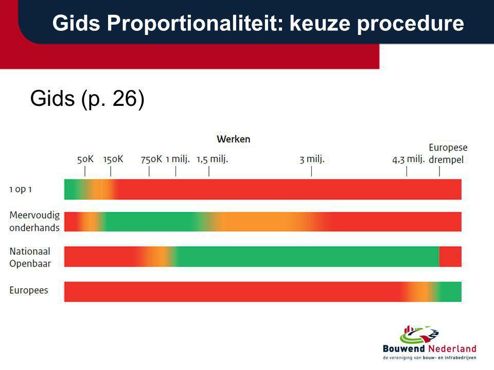 Gids Proportionaliteit: keuze procedure