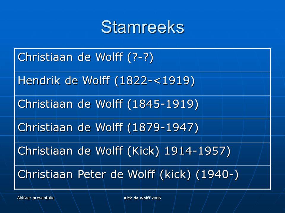 Stamreeks Christiaan de Wolff ( - ) Hendrik de Wolff (1822-<1919)