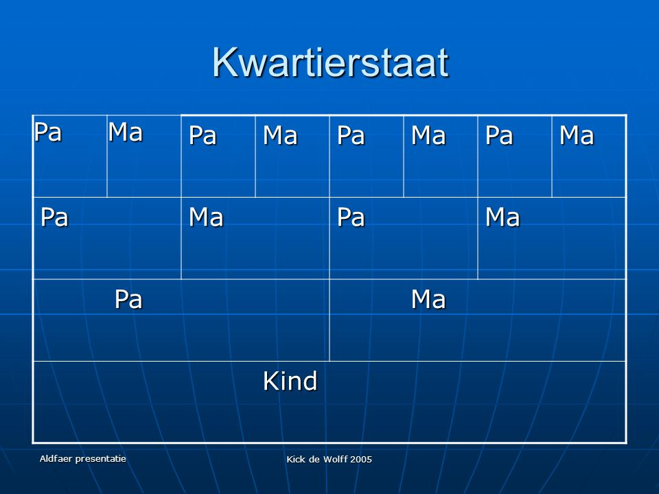 Kwartierstaat Pa Ma Kind Aldfaer presentatie Kick de Wolff 2005