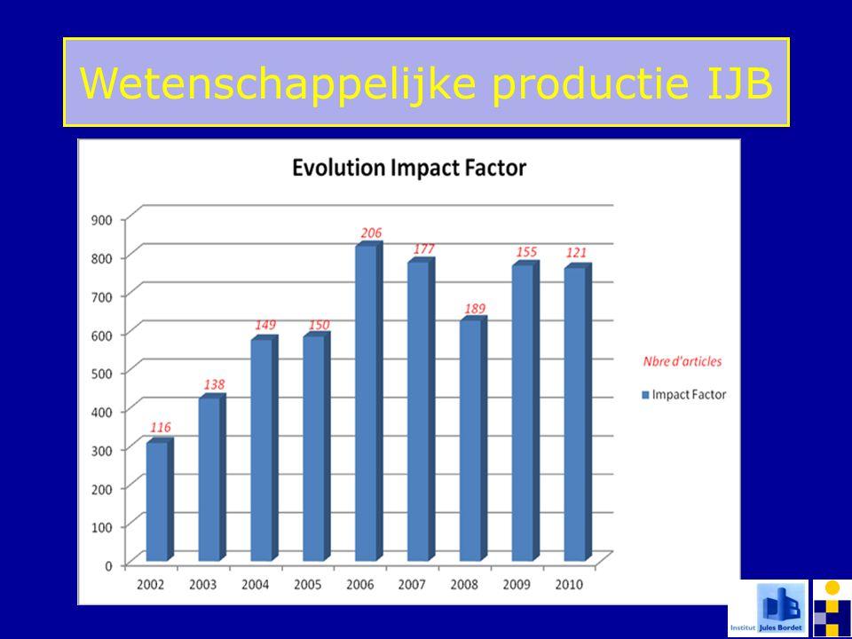 Wetenschappelijke productie IJB