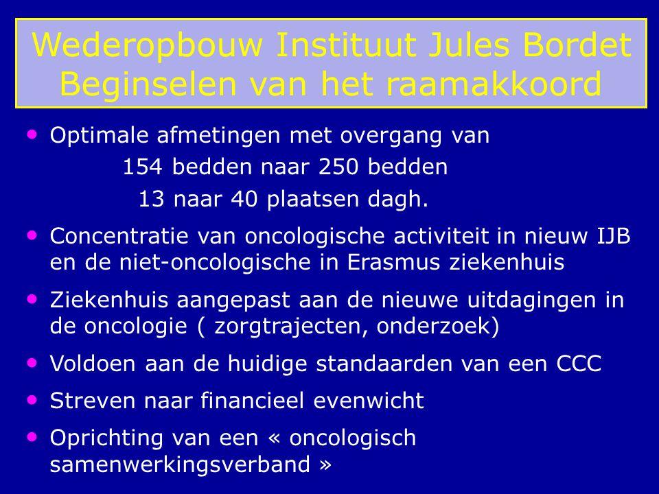 Wederopbouw Instituut Jules Bordet Beginselen van het raamakkoord