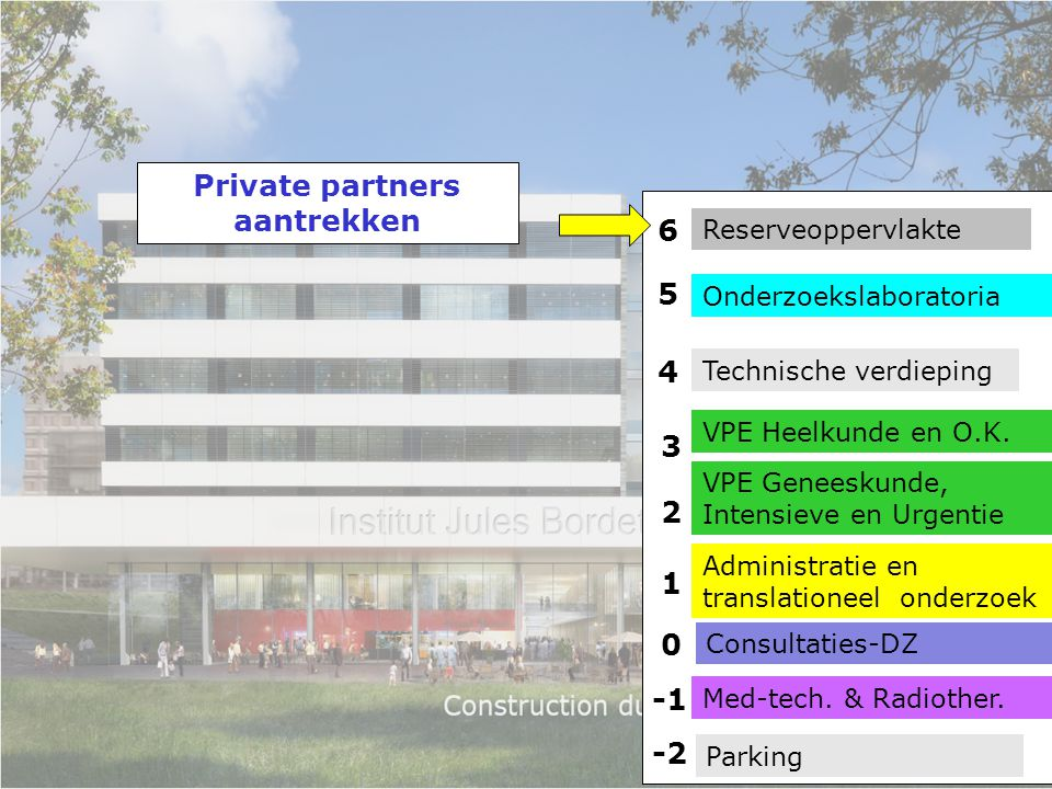 Private partners aantrekken