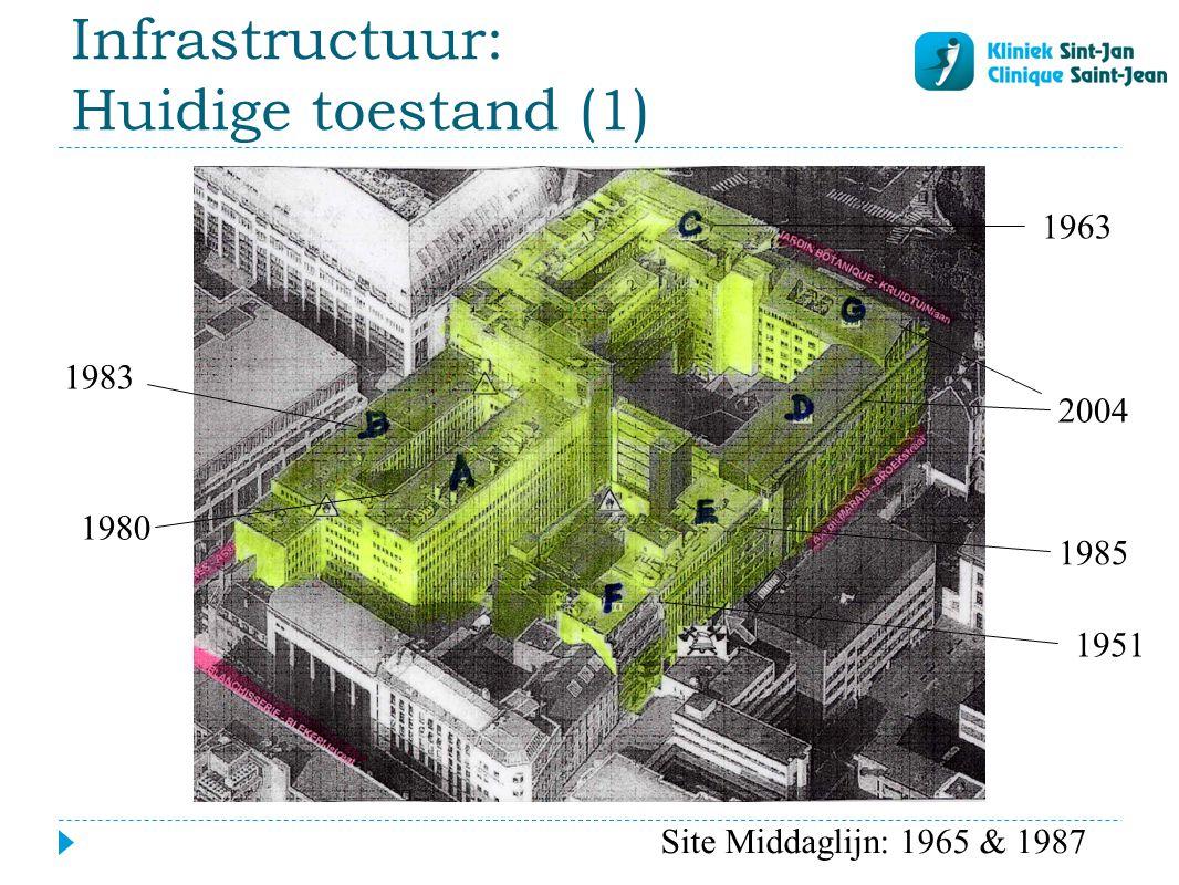 Infrastructuur: Huidige toestand (1)