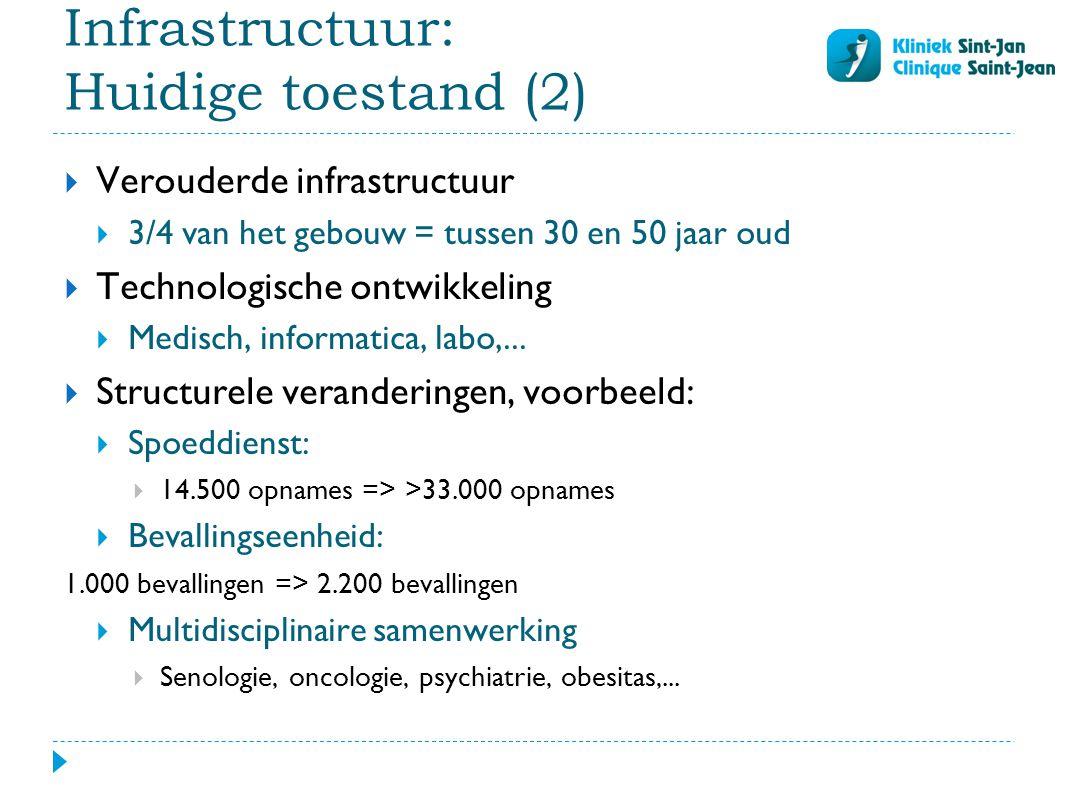 Infrastructuur: Huidige toestand (2)