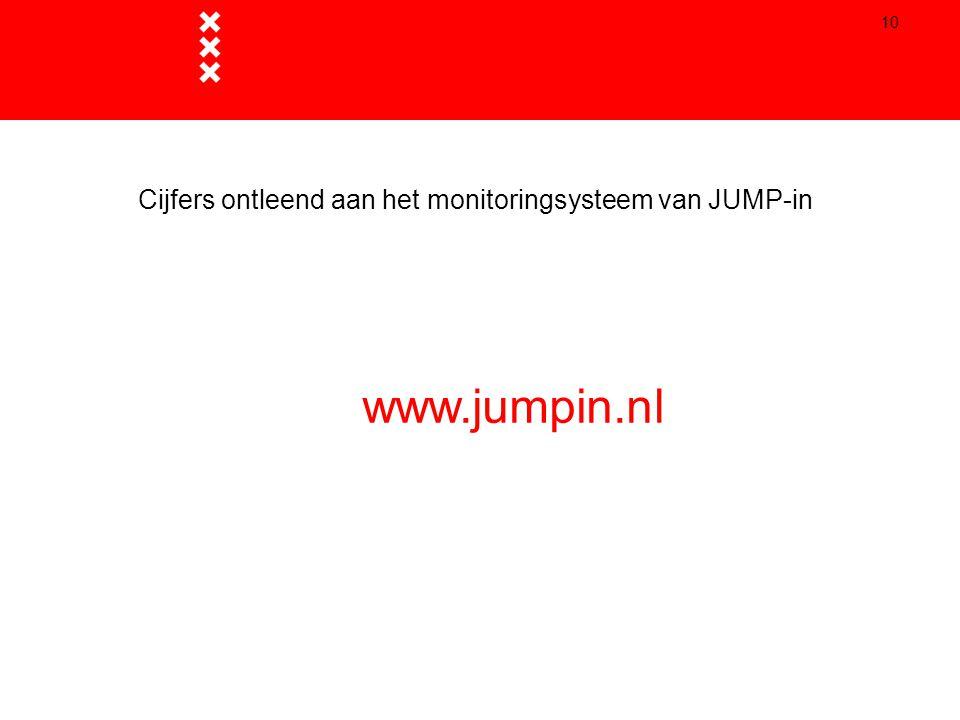 Cijfers ontleend aan het monitoringsysteem van JUMP-in
