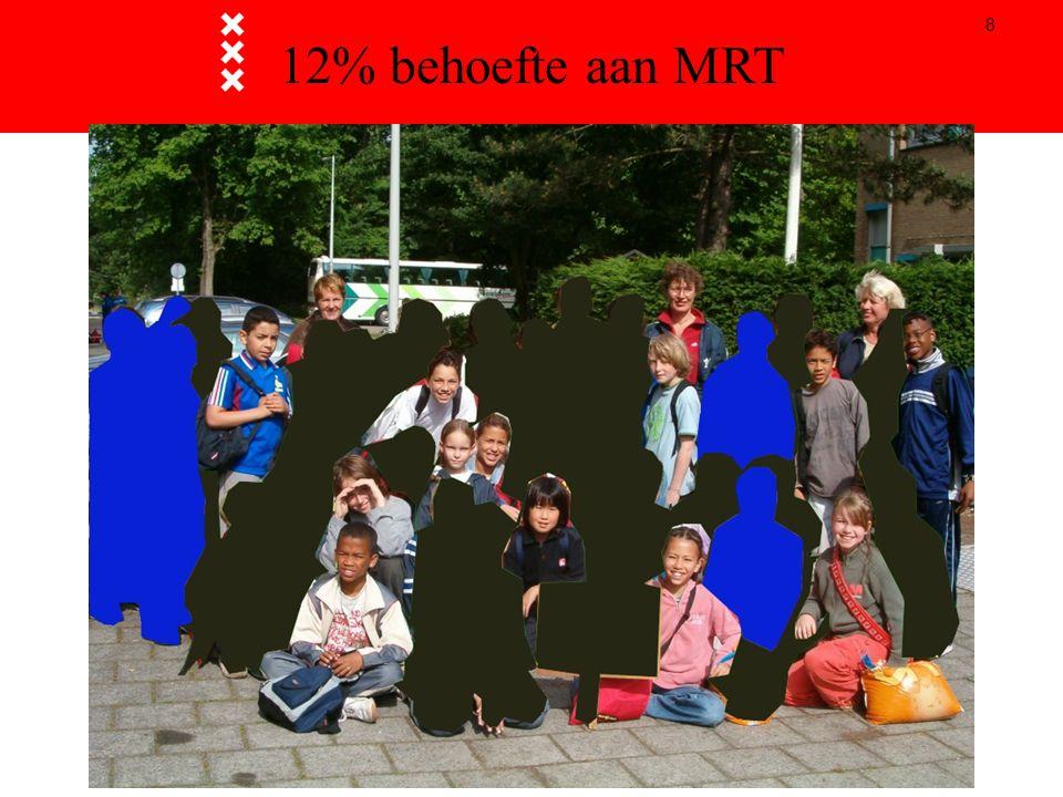 12% behoefte aan MRT