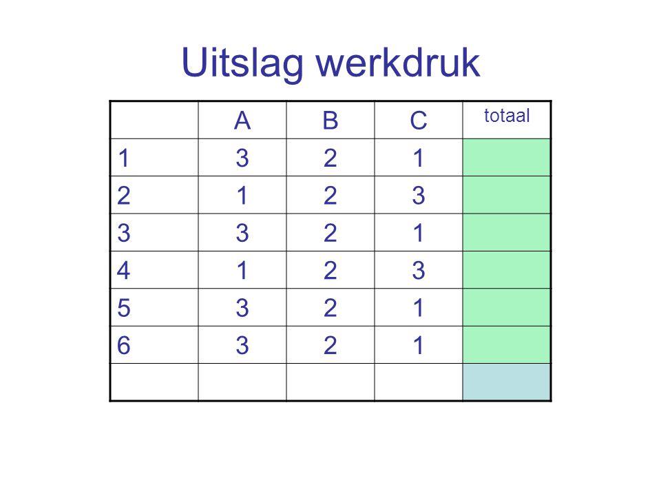Uitslag werkdruk A B C totaal 1 3 2 4 5 6
