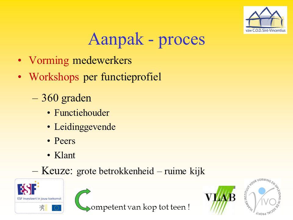 Aanpak - proces Vorming medewerkers Workshops per functieprofiel