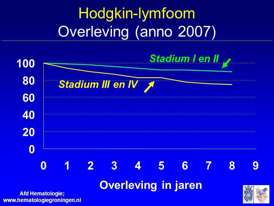 Hodgkin-lymfoom Overleving (anno 2007)