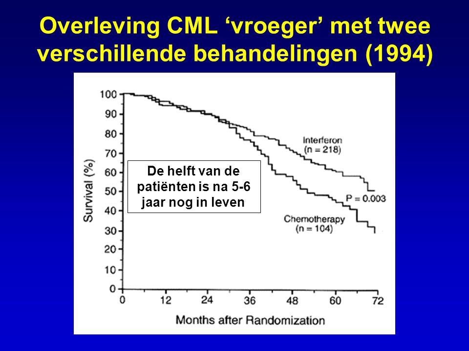 Overleving CML 'vroeger' met twee verschillende behandelingen (1994)