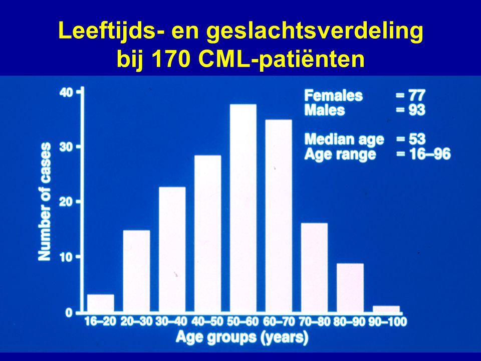 Leeftijds- en geslachtsverdeling bij 170 CML-patiënten
