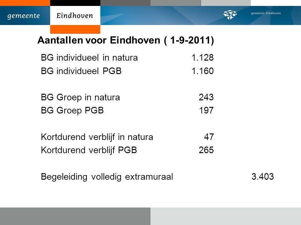 Aantallen voor Eindhoven ( 1-9-2011)