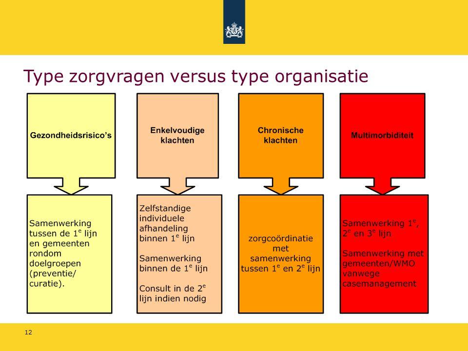 Type zorgvragen versus type organisatie