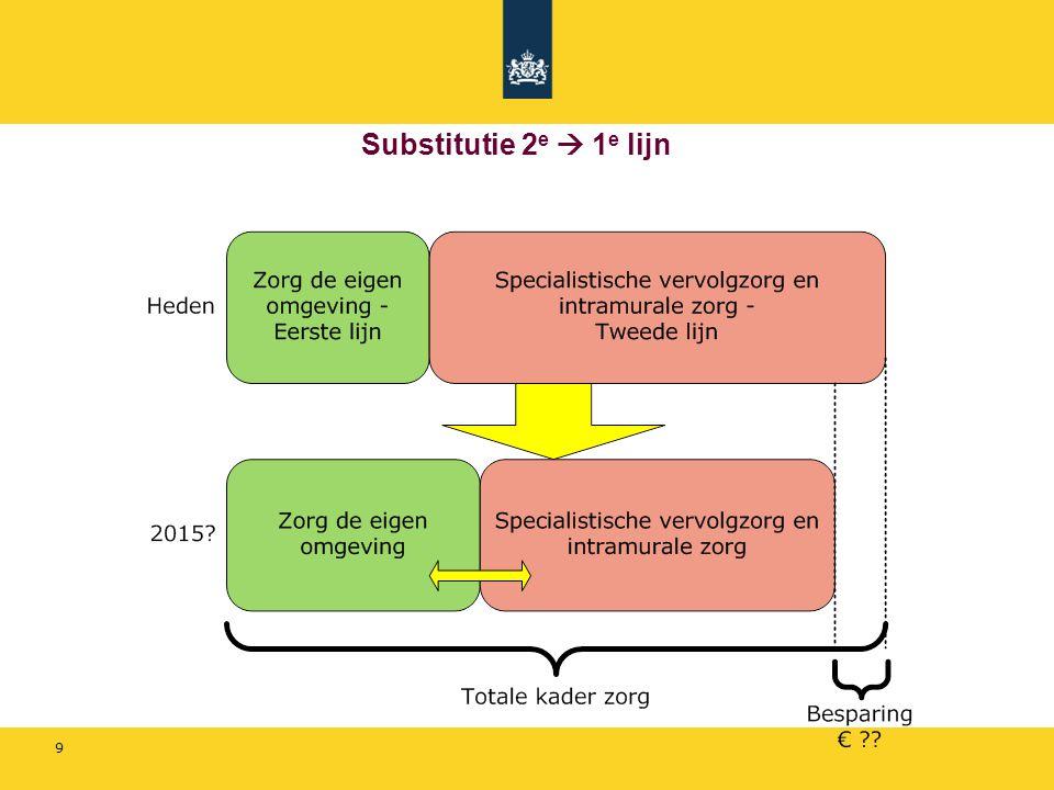 Substitutie 2e  1e lijn Groot risico voor de eerste lijn: als substitutie niet lukt  overschrijdingen  maatregelen !