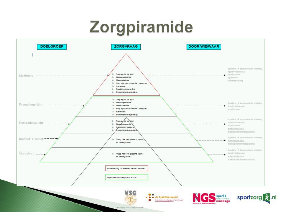 Zorgpiramide