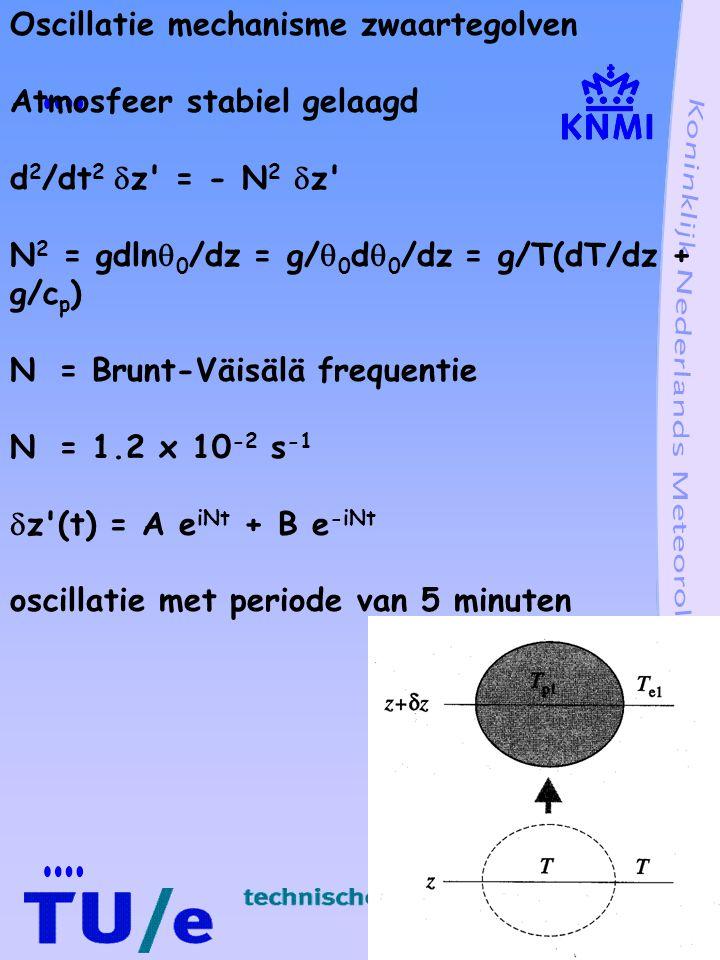 Oscillatie mechanisme zwaartegolven