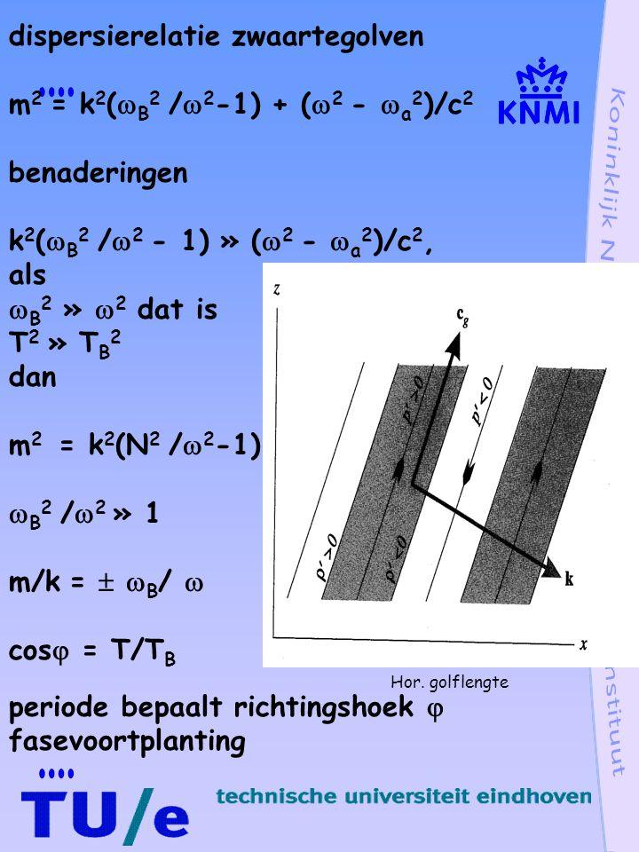 dispersierelatie zwaartegolven m2 = k2(B2 /2-1) + (2 - a2)/c2