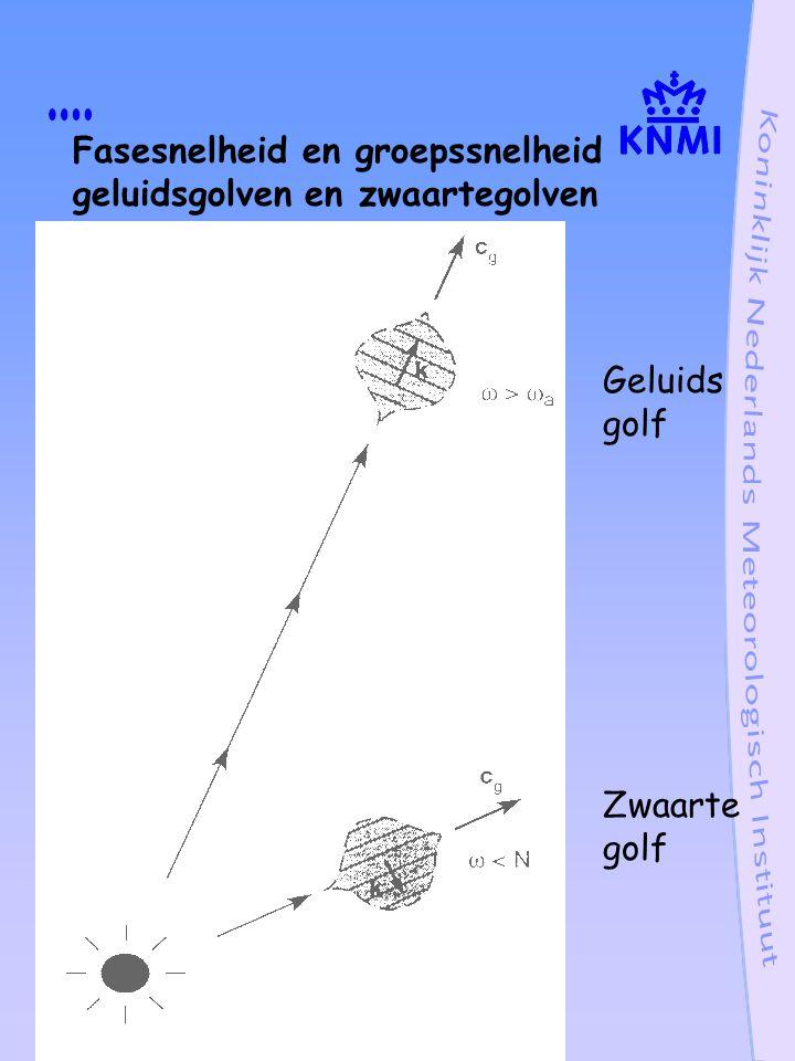 Fasesnelheid en groepssnelheid geluidsgolven en zwaartegolven