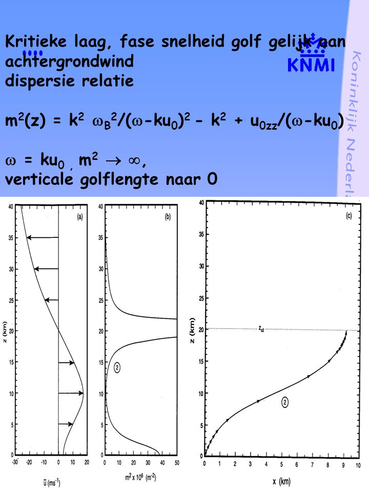 Kritieke laag, fase snelheid golf gelijk aan achtergrondwind dispersie relatie m2(z) = k2 B2/(-ku0)2 - k2 + u0zz/(-ku0)  = ku0 , m2  , verticale golflengte naar 0