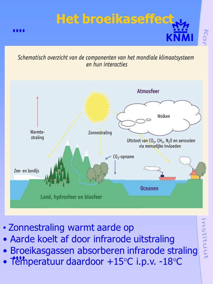 Het broeikaseffect Zonnestraling warmt aarde op