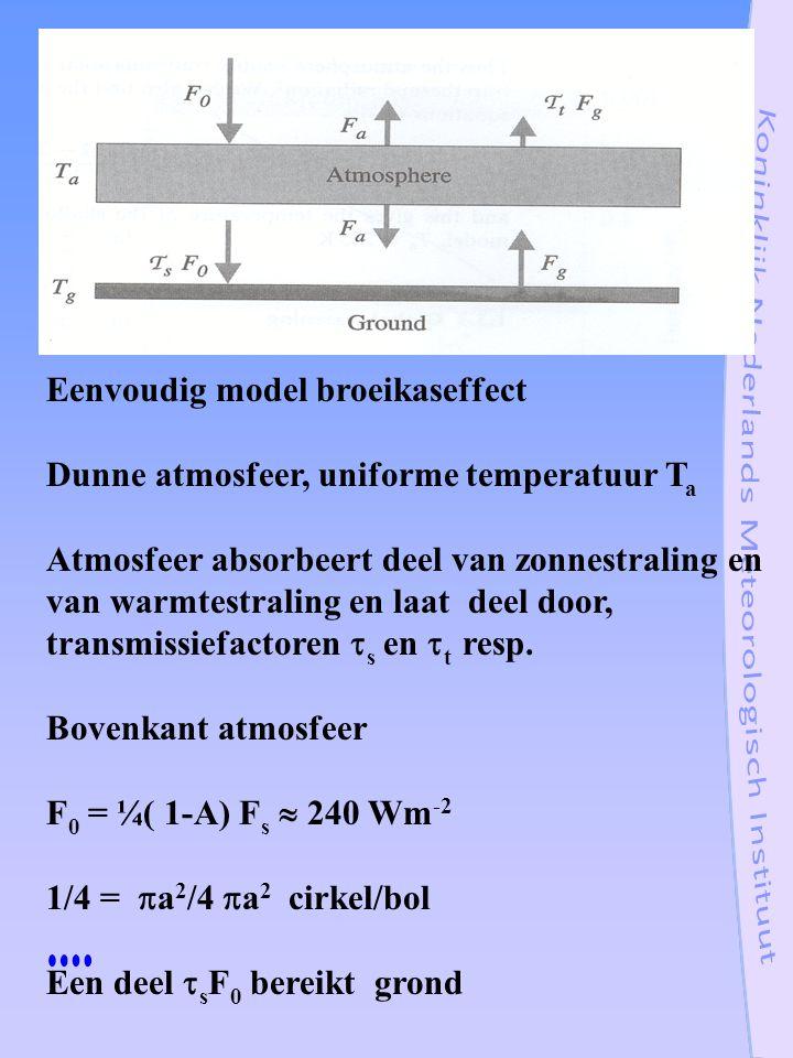 Eenvoudig model broeikaseffect