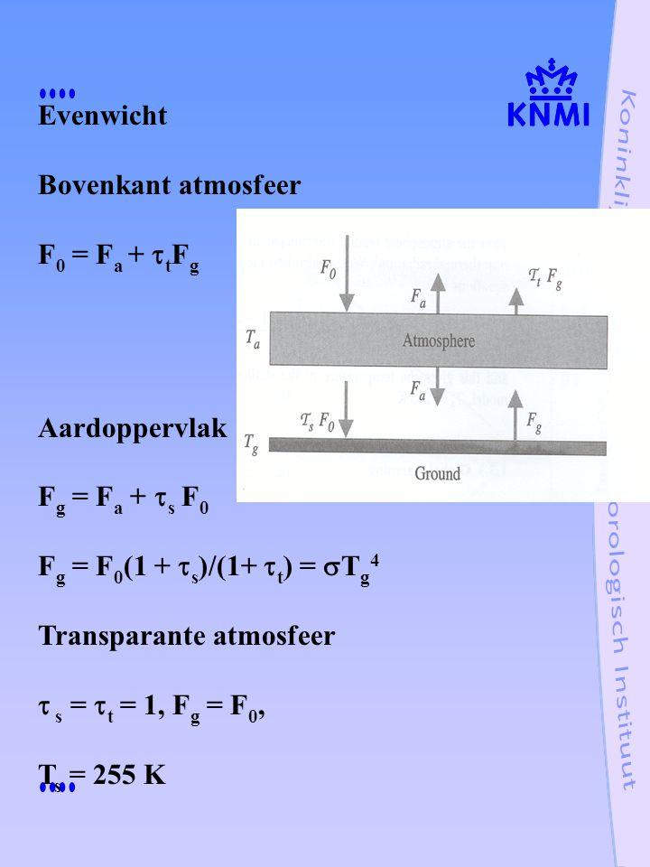 Evenwicht Bovenkant atmosfeer. F0 = Fa + ttFg. Aardoppervlak. Fg = Fa + ts F0. Fg = F0(1 + ts)/(1+ tt) = sTg4.