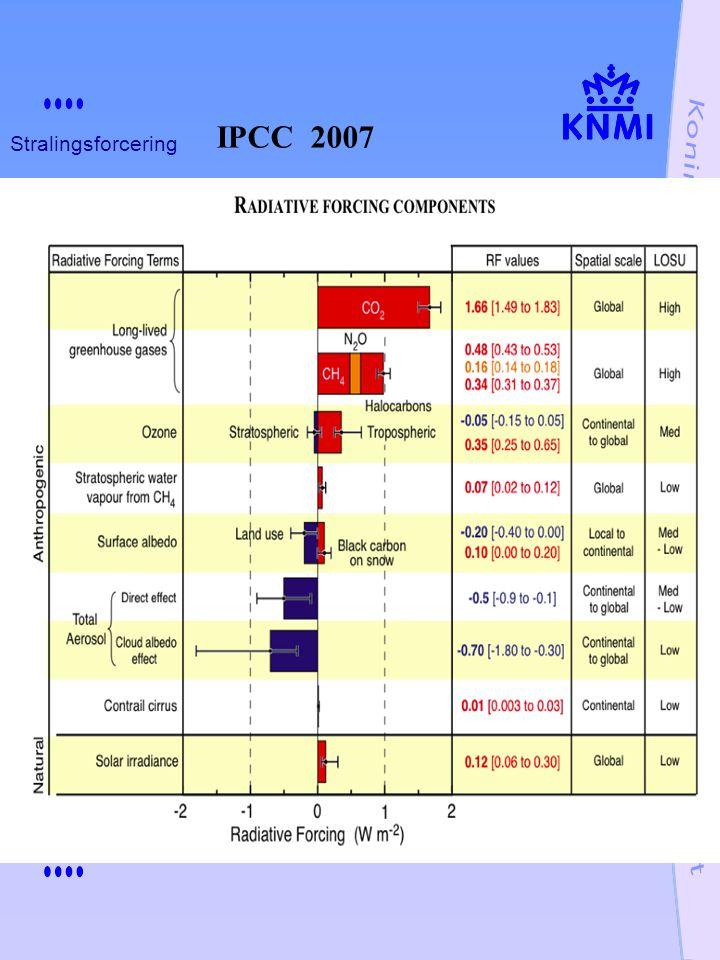 Stralingsforcering IPCC 2007