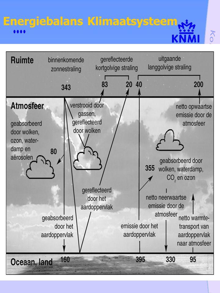 Energiebalans Klimaatsysteem