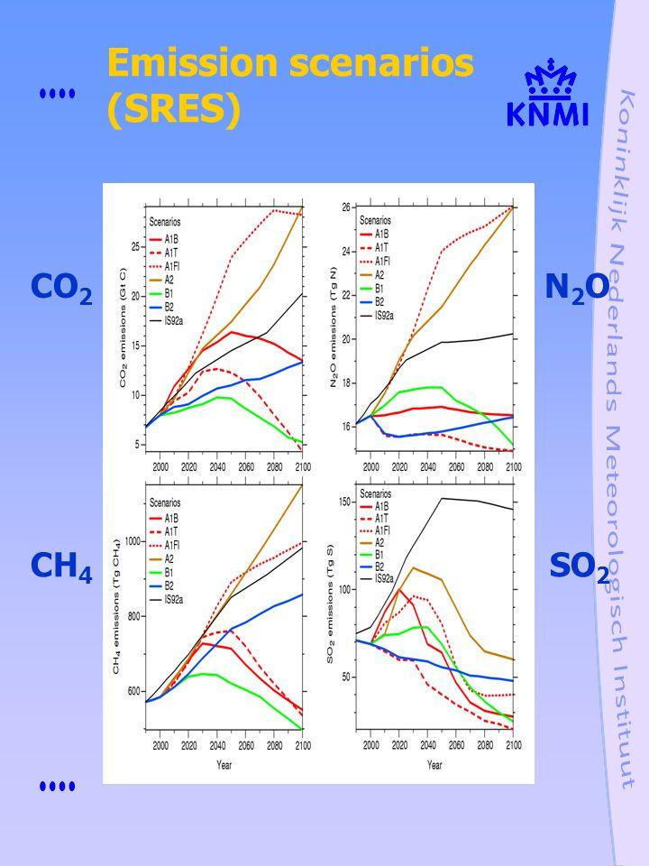 Emission scenarios (SRES)