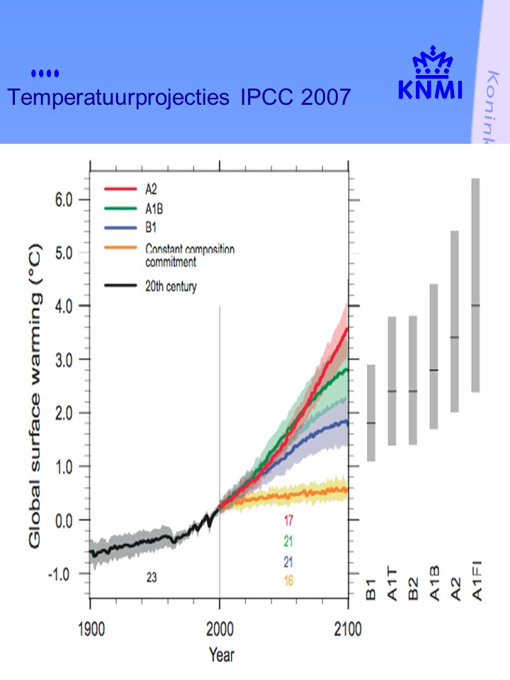 Temperatuurprojecties IPCC 2007