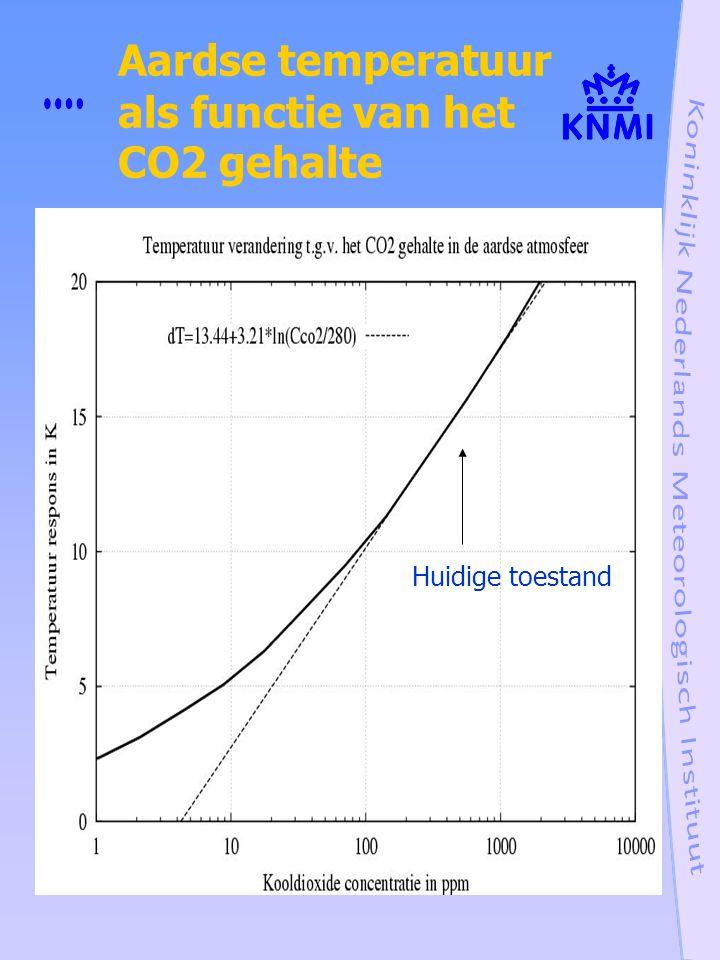 Aardse temperatuur als functie van het CO2 gehalte