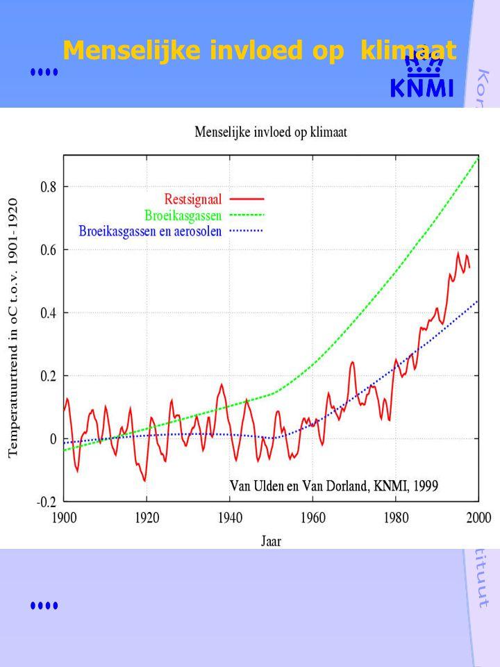 Menselijke invloed op klimaat