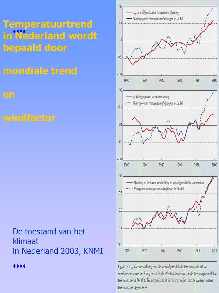 Temperatuurtrend in Nederland wordt bepaald door mondiale trend en