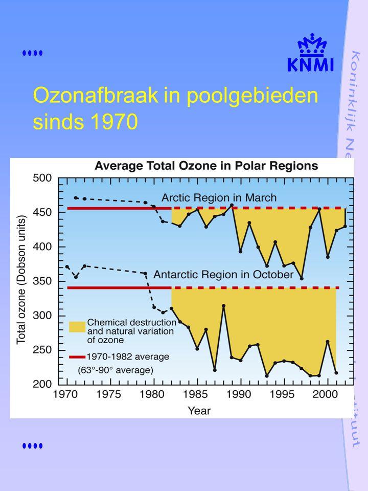 Ozonafbraak in poolgebieden sinds 1970