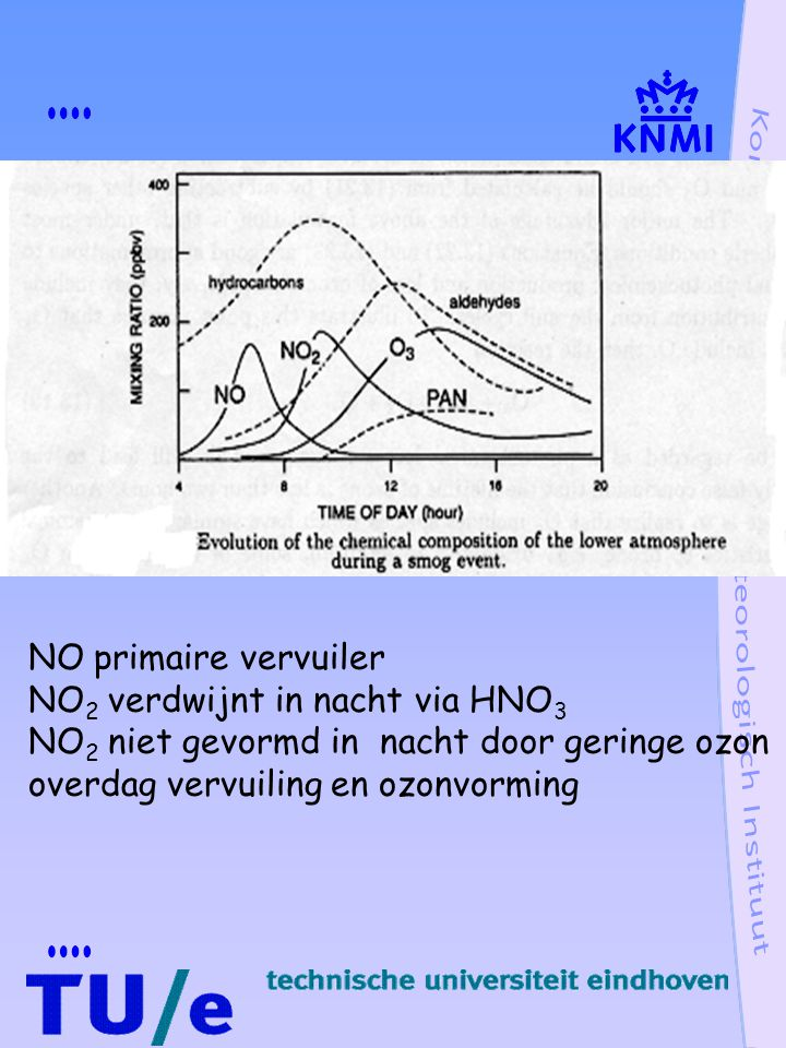 NO primaire vervuiler NO2 verdwijnt in nacht via HNO3. NO2 niet gevormd in nacht door geringe ozon.