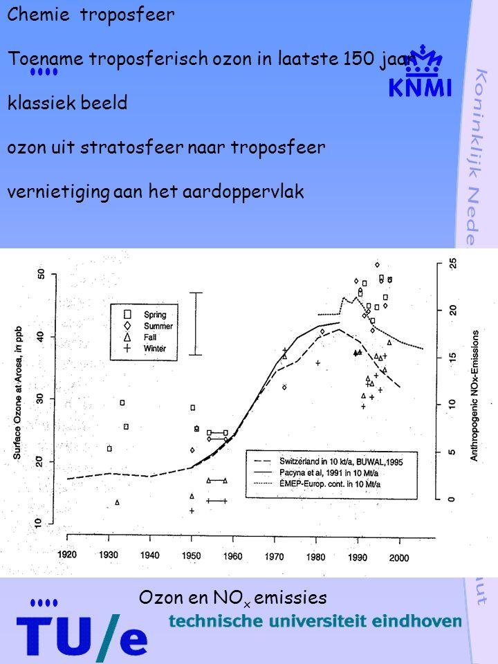 Chemie troposfeer Toename troposferisch ozon in laatste 150 jaar. klassiek beeld. ozon uit stratosfeer naar troposfeer.
