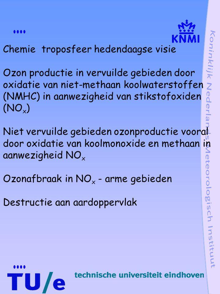 Chemie troposfeer hedendaagse visie