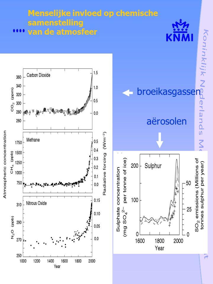 Menselijke invloed op chemische samenstelling van de atmosfeer