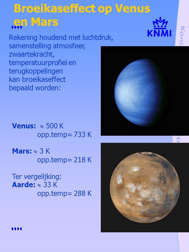 Broeikaseffect op Venus en Mars