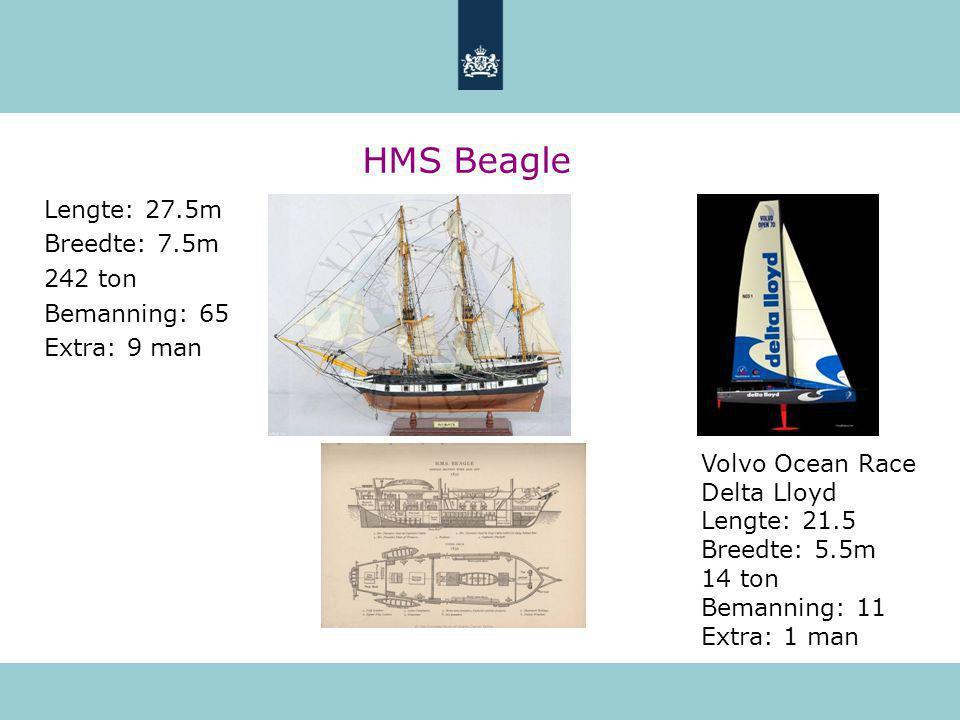 HMS Beagle Lengte: 27.5m Breedte: 7.5m 242 ton Bemanning: 65