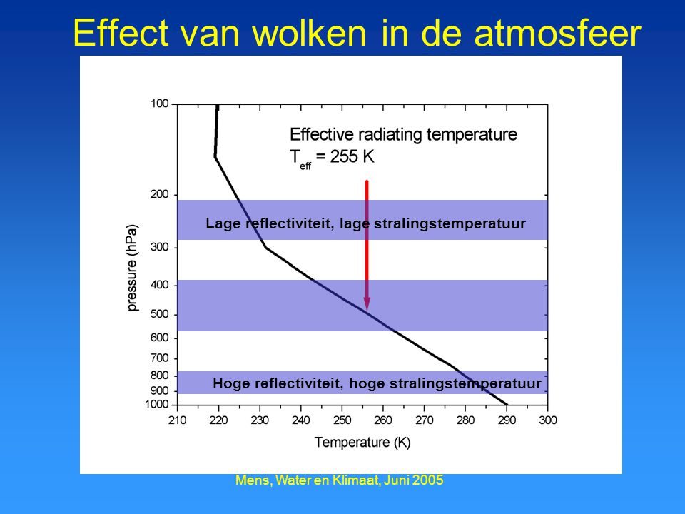 Effect van wolken in de atmosfeer