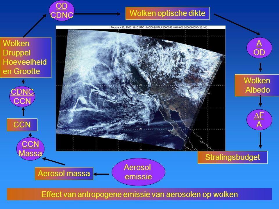 Effect van antropogene emissie van aerosolen op wolken