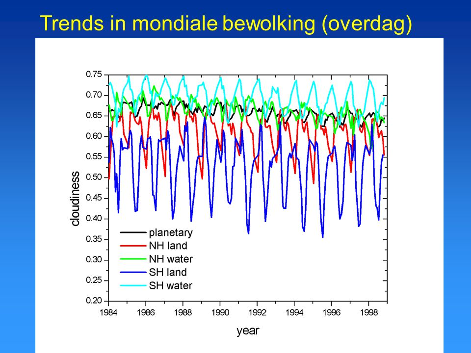 Trends in mondiale bewolking (overdag)