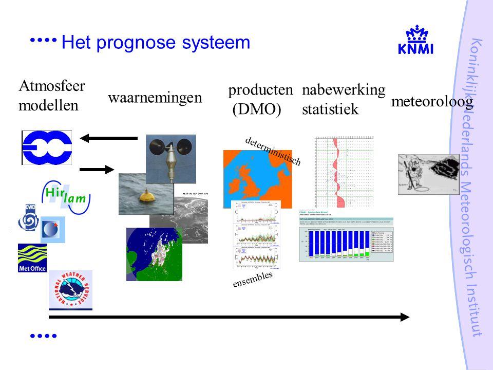 Het prognose systeem Atmosfeer modellen producten (DMO) nabewerking