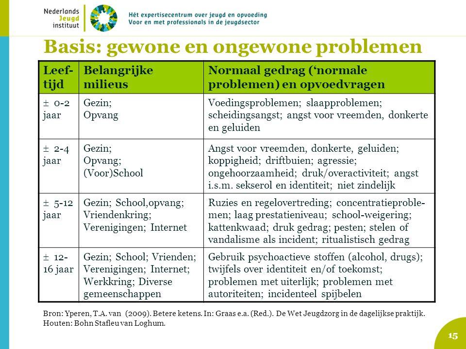 Basis: gewone en ongewone problemen
