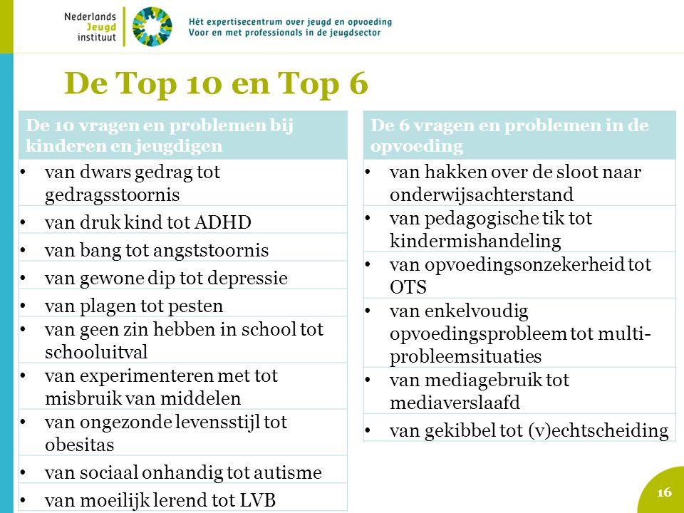 De Top 10 en Top 6 van dwars gedrag tot gedragsstoornis
