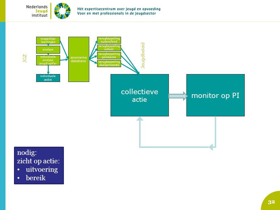 collectieve monitor op PI nodig: zicht op actie: uitvoering bereik