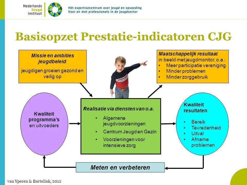 Basisopzet Prestatie-indicatoren CJG